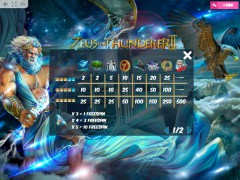 Zeus the Thunderer II slotgames77.com MrSlotty 5/5