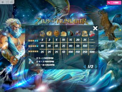 Zeus the Thunderer slotgames77.com MrSlotty 5/5
